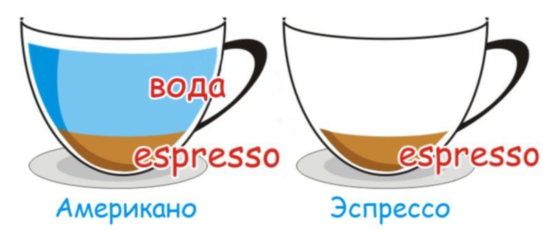 Чем отличается американо от эспрессо