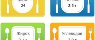 Калории, белки, жиры и углеводы в капучино