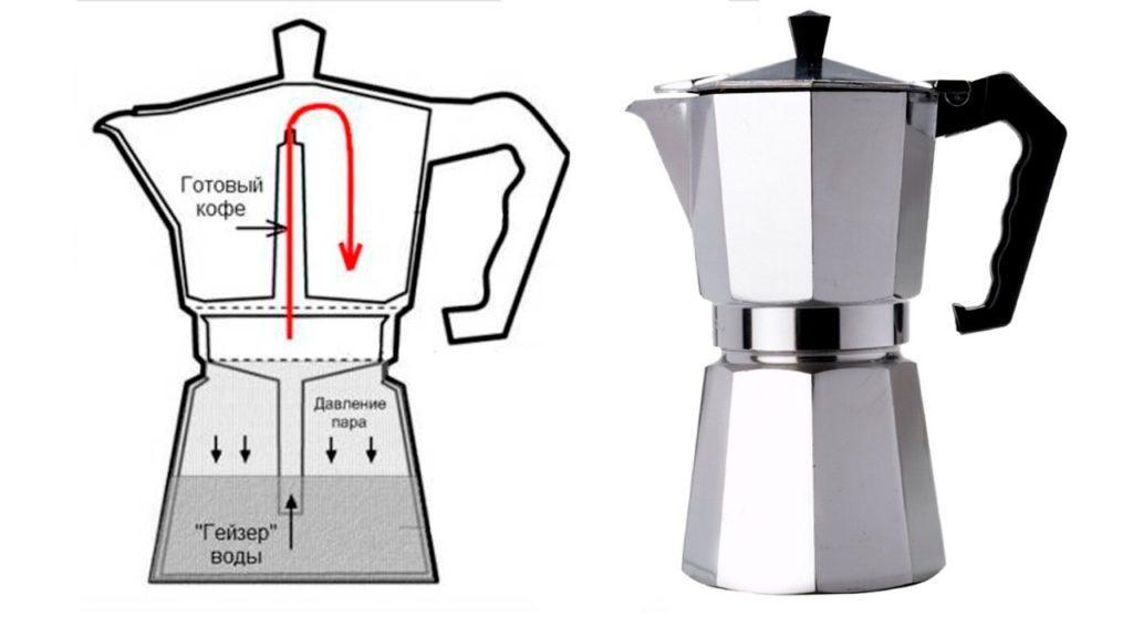 гейзерные кофеварки