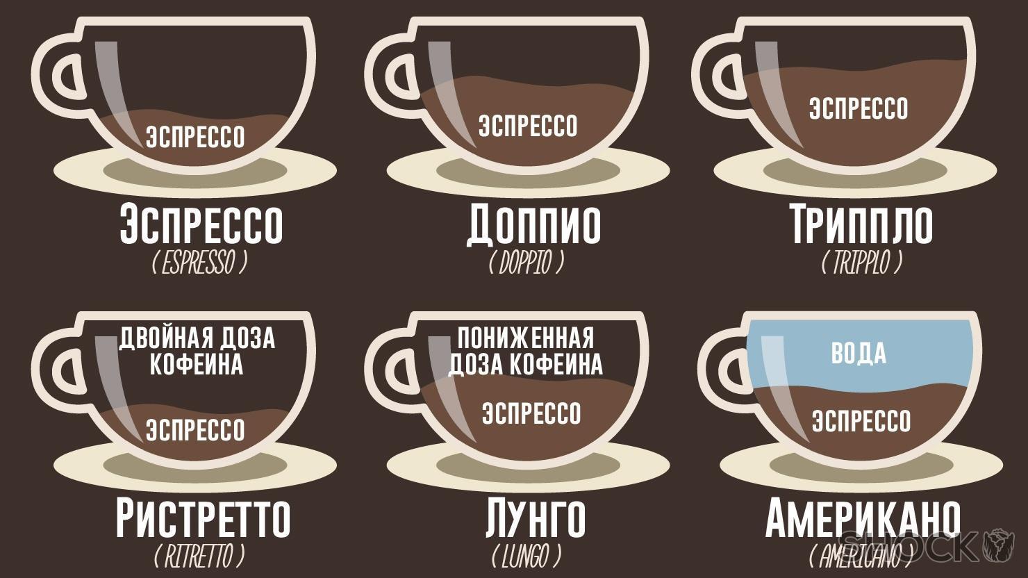 Разновидности эспрессо