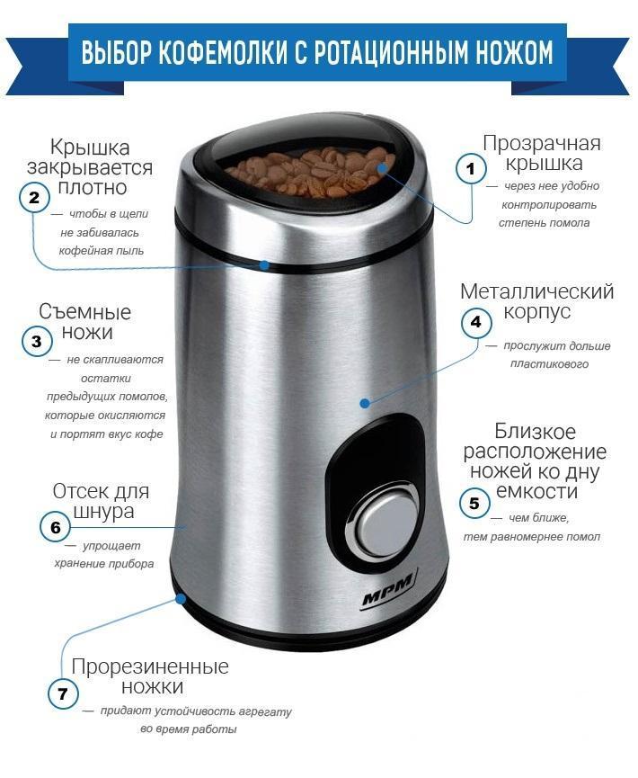 помол с роторной кофемолкой