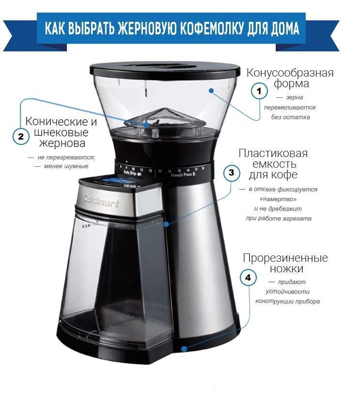помол кофе на жерновой кофемолке