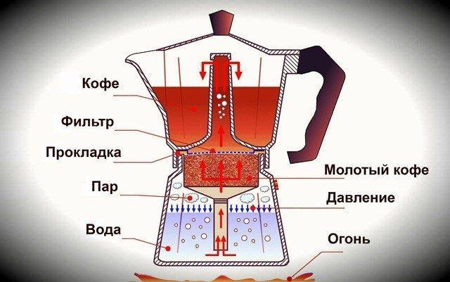 гейзерная кофеварка как варить кофе